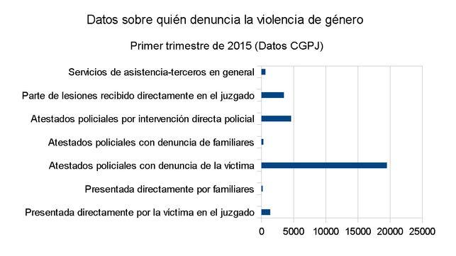 Datos sobre quien denuncia violencia de género