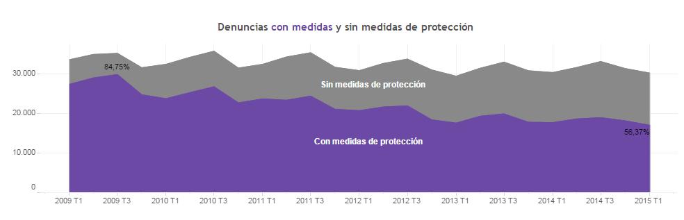 Evolución del número de denuncias por violencia de género con medidas de protección y sin medidas de protección
