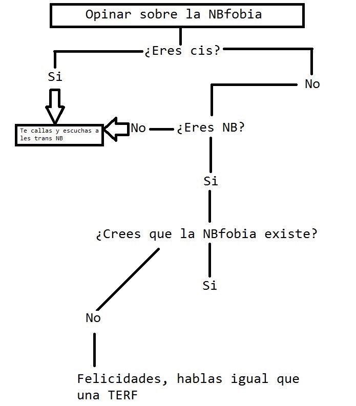 Autora de este maravilloso diagrama: Vicky Elis, citada por expresa petición suya