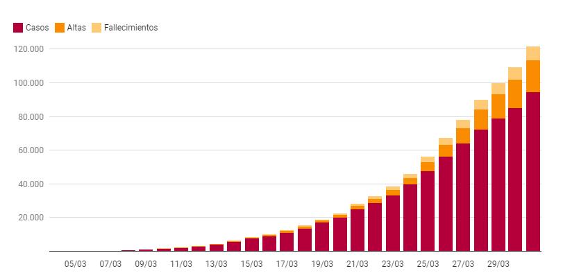 Gráfico de El Español sobre coronavirus