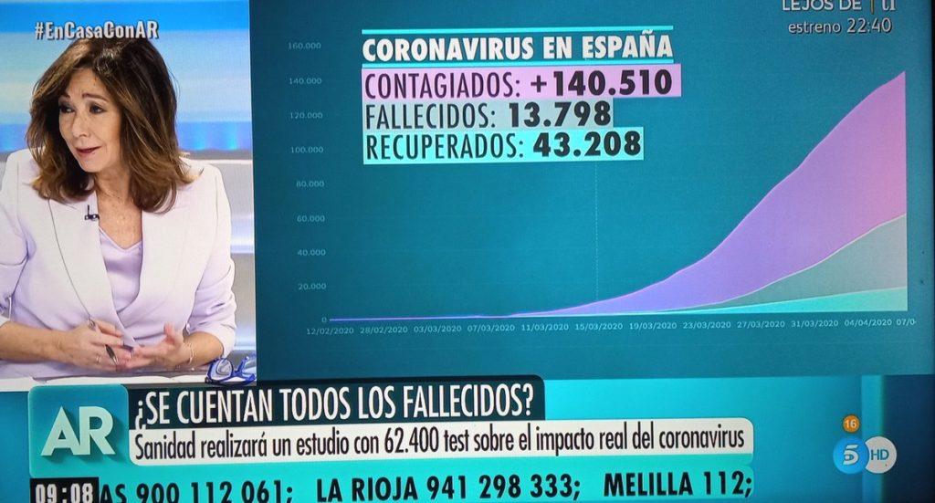 Gráficos sobre coronavirus en el programa de Ana Rosa Quintana